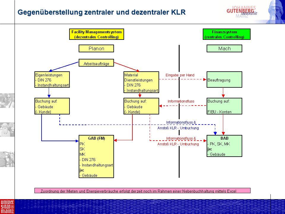 Gegenüberstellung zentraler und dezentraler KLR