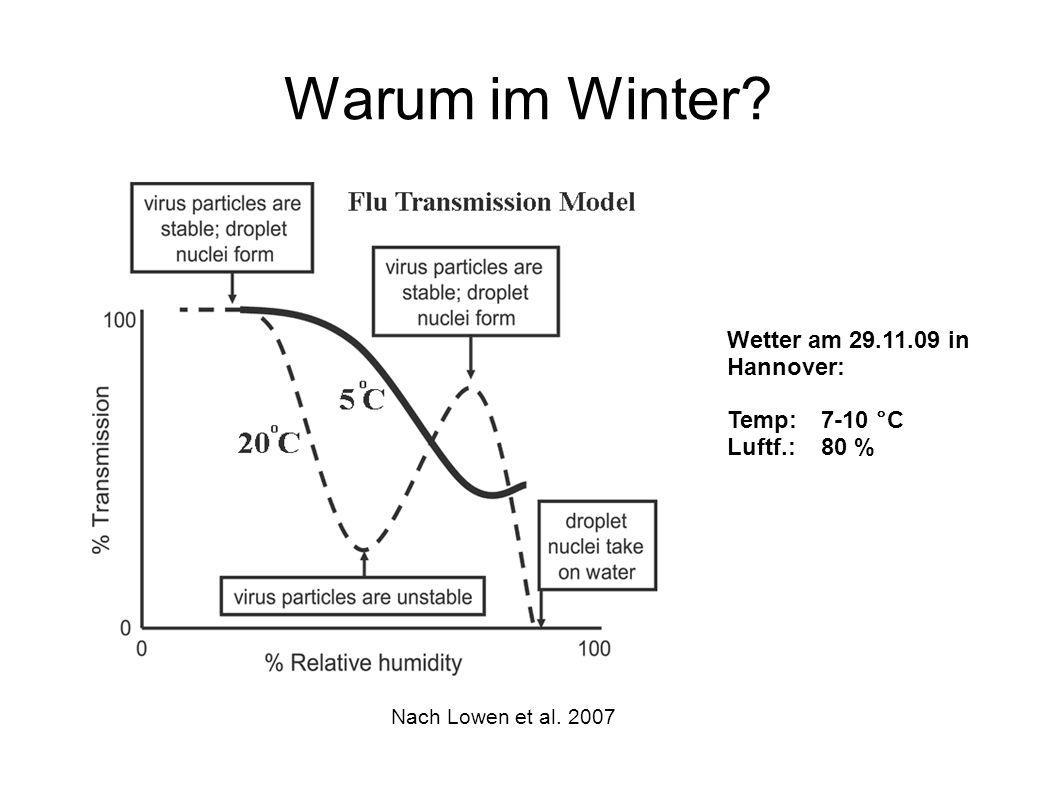 Warum im Winter Wetter am 29.11.09 in Hannover: Temp: 7-10 °C