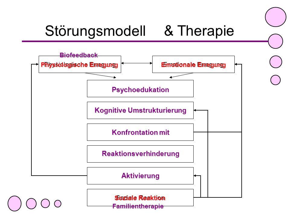 Physiologische Erregung