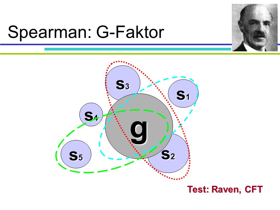 Spearman: G-Faktor s3 s2 s1 s4 s5 g Test: Raven, CFT