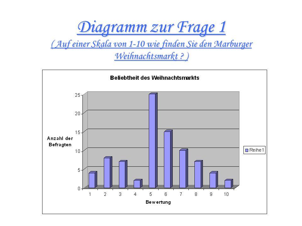 Diagramm zur Frage 1 ( Auf einer Skala von 1-10 wie finden Sie den Marburger Weihnachtsmarkt )