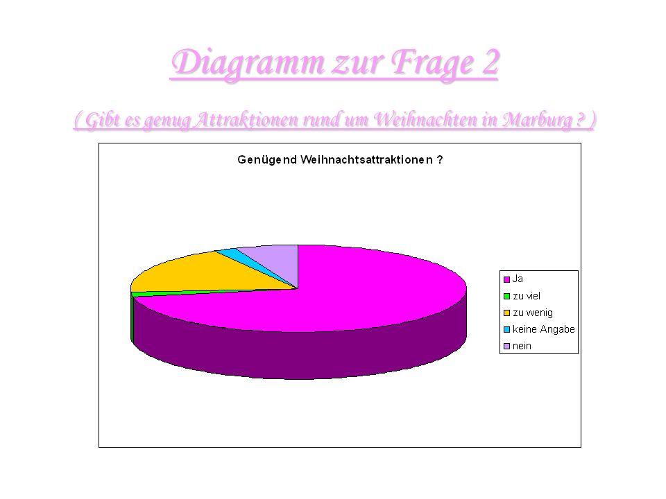 Diagramm zur Frage 2 ( Gibt es genug Attraktionen rund um Weihnachten in Marburg )
