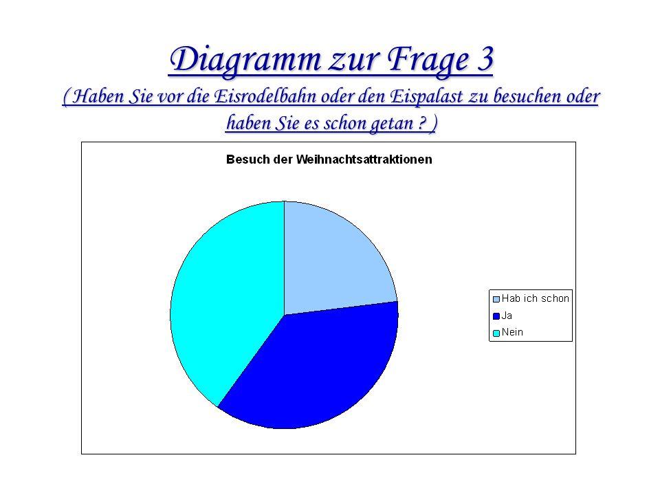Diagramm zur Frage 3 ( Haben Sie vor die Eisrodelbahn oder den Eispalast zu besuchen oder haben Sie es schon getan .