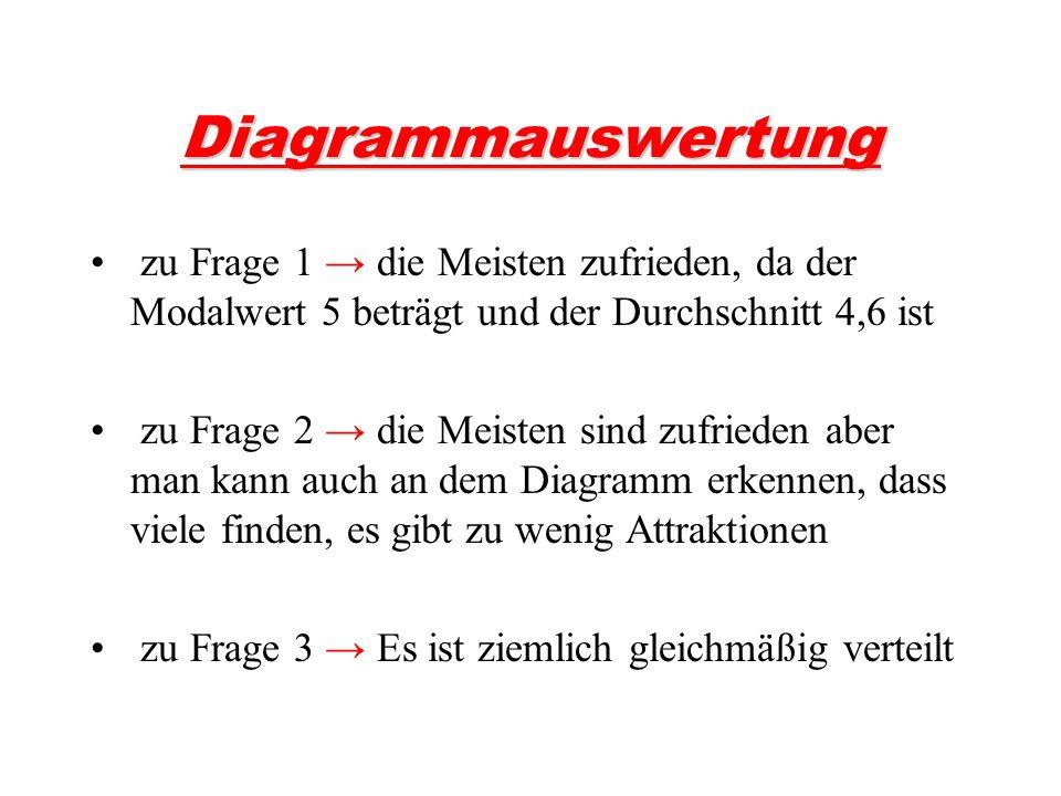 Diagrammauswertung zu Frage 1 → die Meisten zufrieden, da der Modalwert 5 beträgt und der Durchschnitt 4,6 ist.