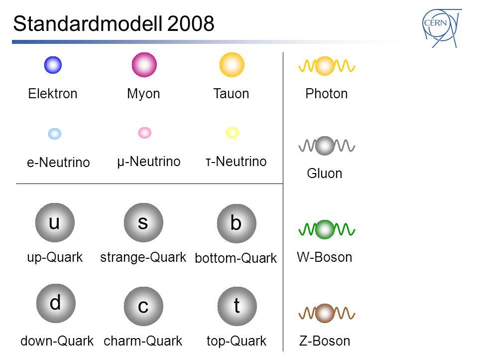 Standardmodell 2008 u s b d c t Elektron Myon Tauon Photon e-Neutrino