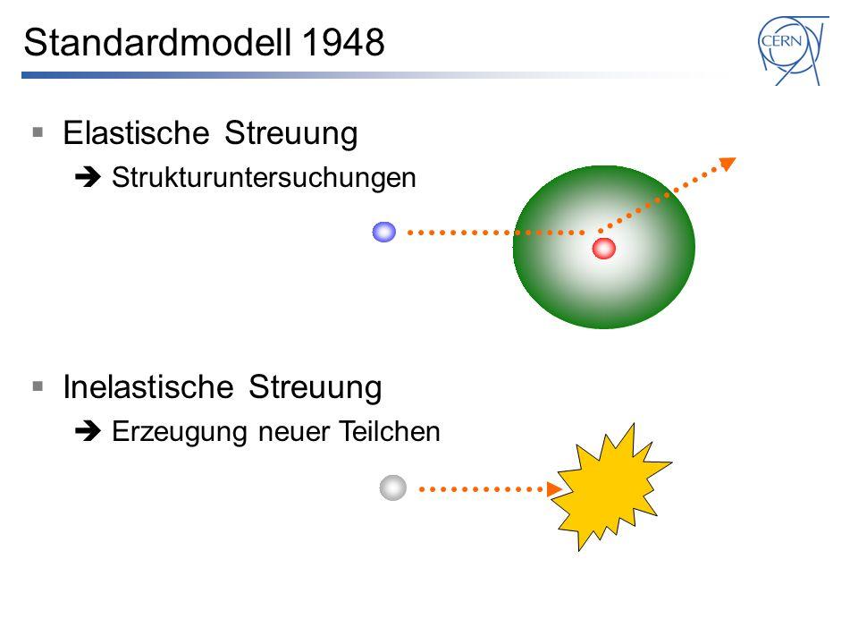 Standardmodell 1948 Elastische Streuung Inelastische Streuung