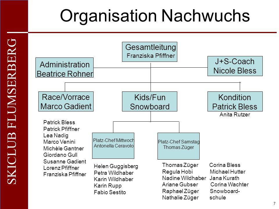 Organisation Nachwuchs