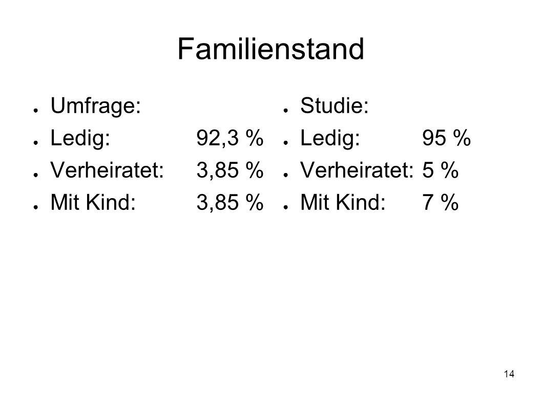 Familienstand Umfrage: Ledig: 92,3 % Verheiratet: 3,85 %