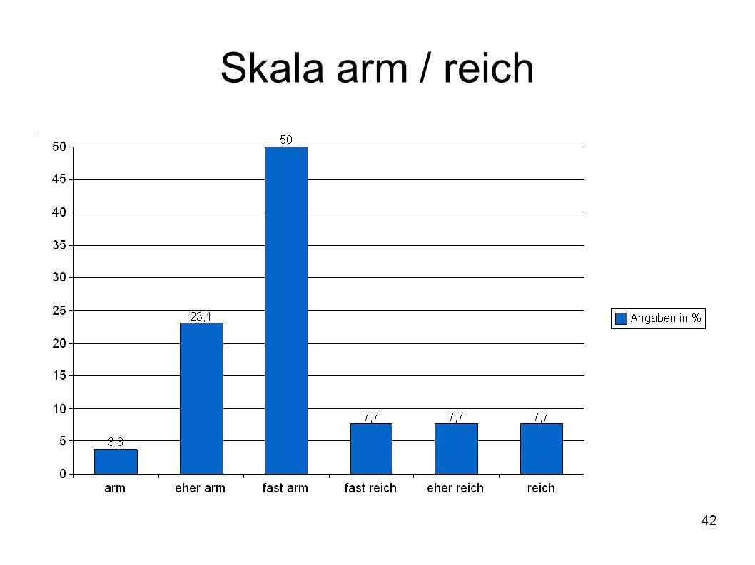 Skala arm / reich