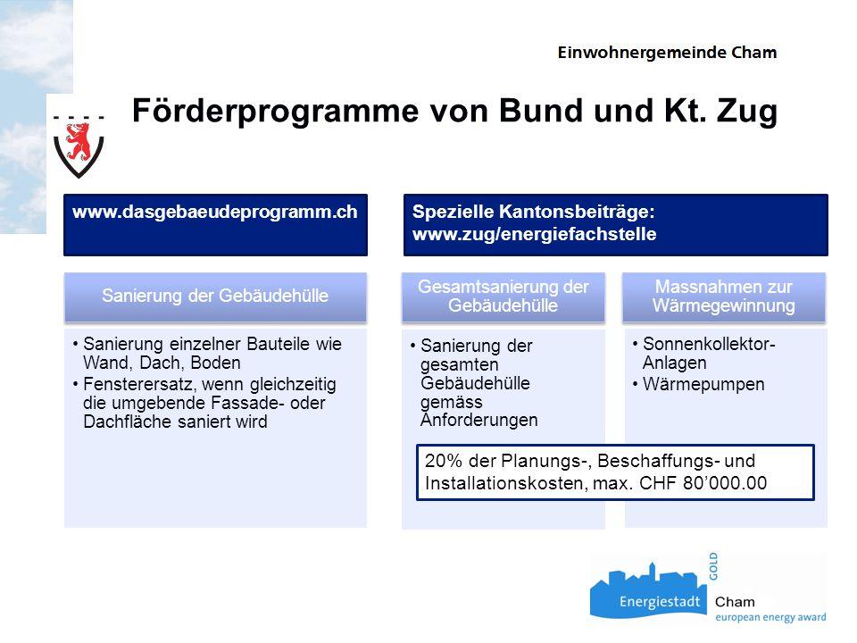 Förderprogramme von Bund und Kt. Zug