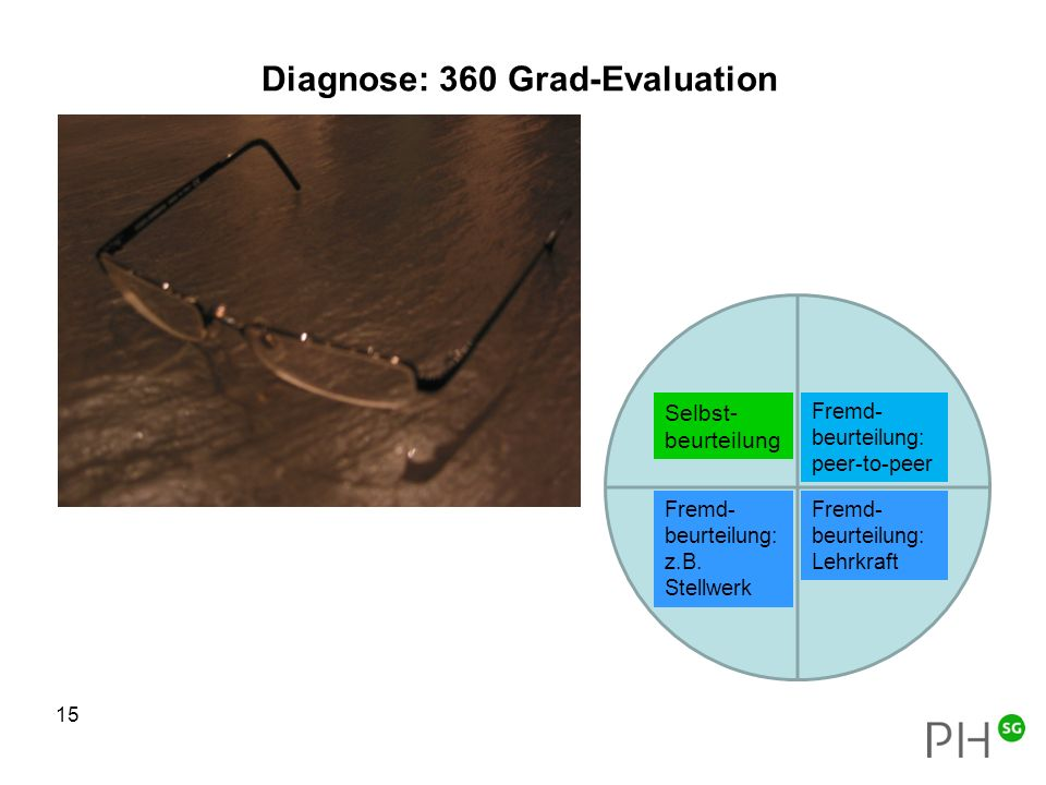 Diagnose: 360 Grad-Evaluation