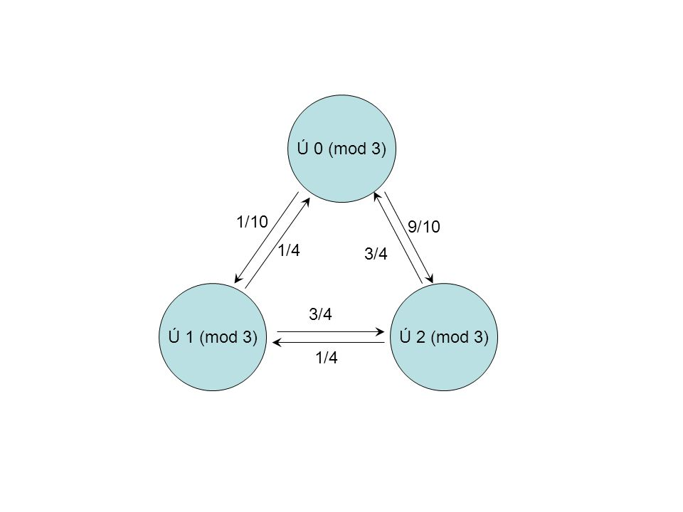 Ú 0 (mod 3) 1/10 9/10 1/4 3/4 Ú 1 (mod 3) Ú 2 (mod 3) 3/4 1/4