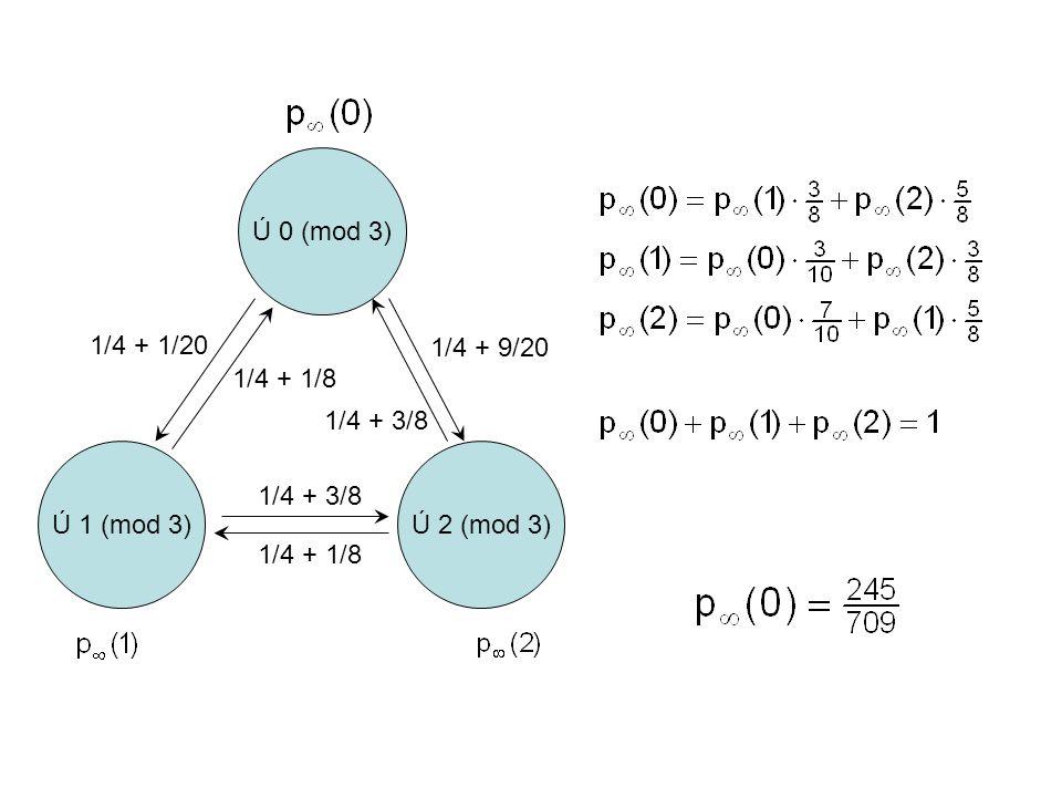 Ú 0 (mod 3) 1/4 + 1/20 1/4 + 9/20 1/4 + 1/8 1/4 + 3/8 Ú 1 (mod 3) Ú 2 (mod 3) 1/4 + 3/8 1/4 + 1/8