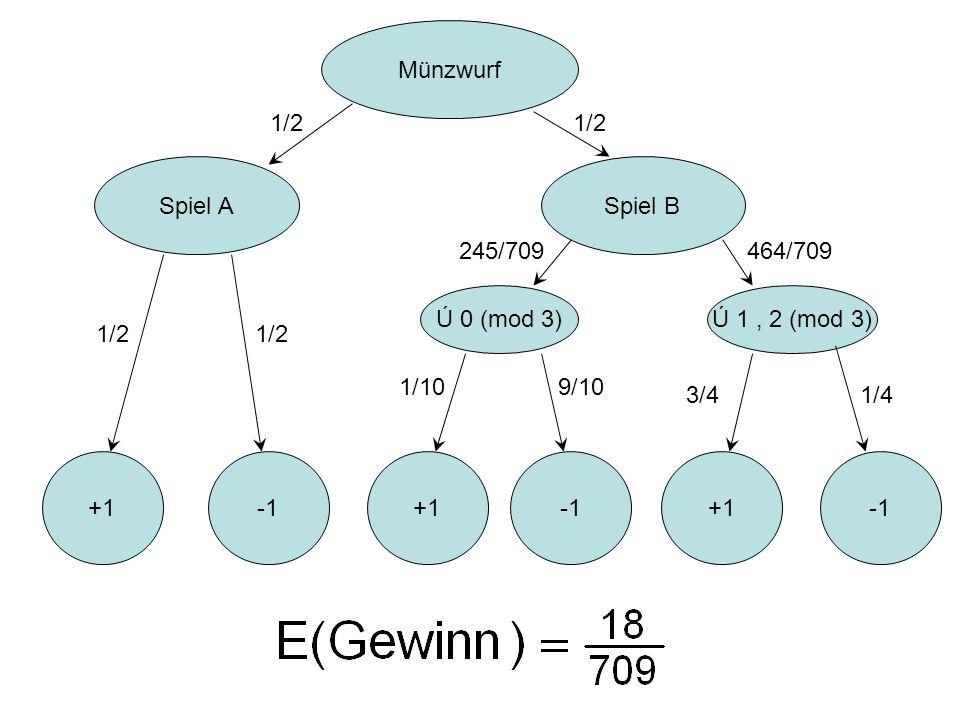 Münzwurf 1/2. 1/2. Spiel A. Spiel B. 245/709. 464/709. Ú 0 (mod 3) Ú 1 , 2 (mod 3) 1/2. 1/2.