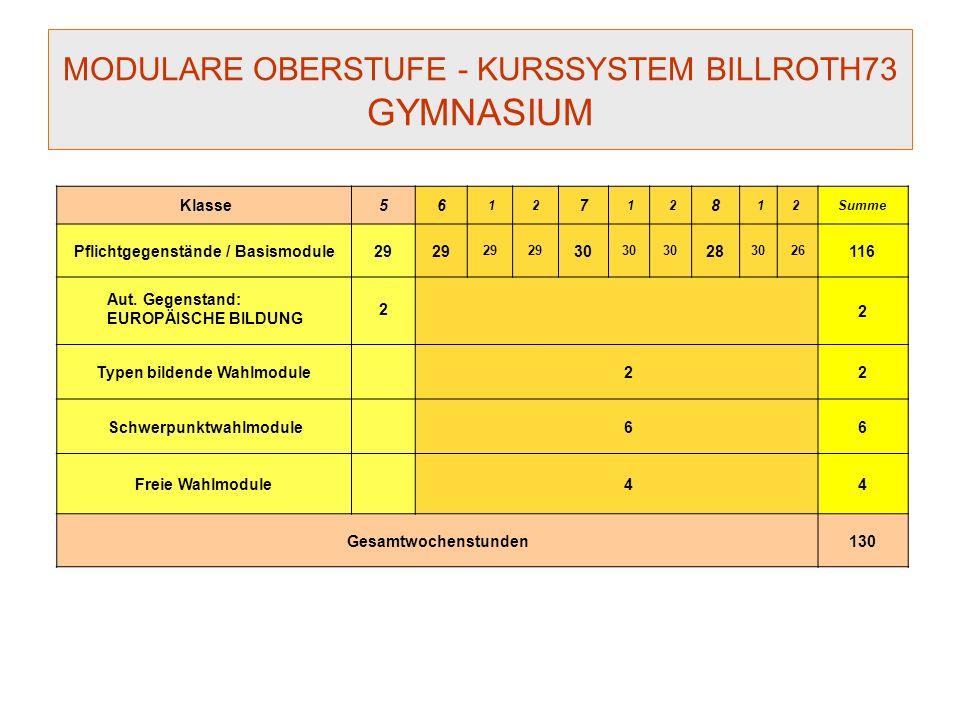 MODULARE OBERSTUFE - KURSSYSTEM BILLROTH73 GYMNASIUM