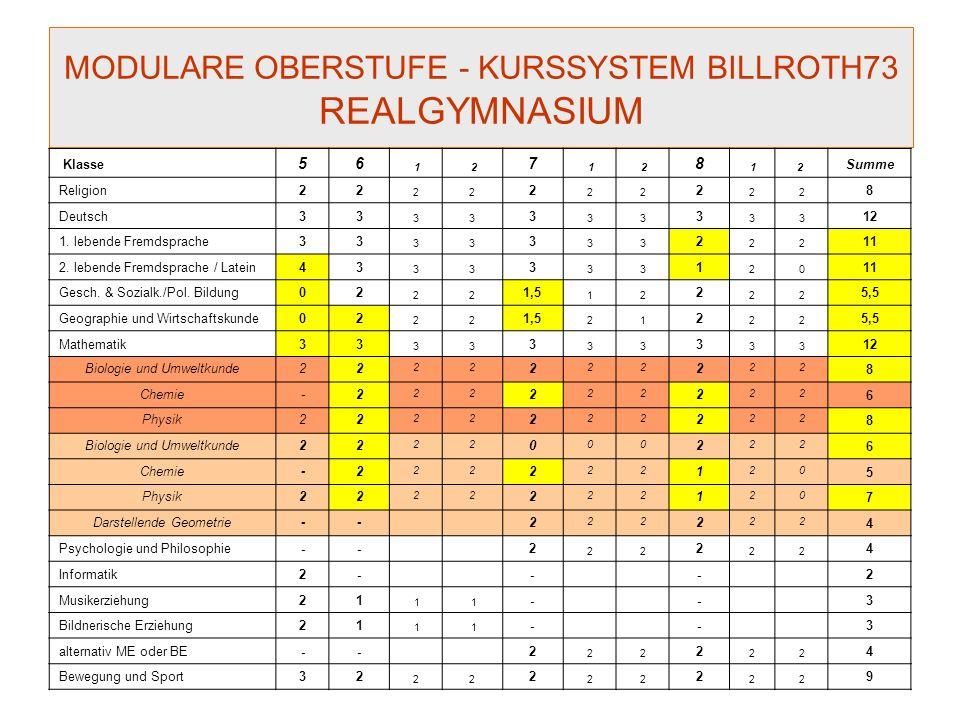 MODULARE OBERSTUFE - KURSSYSTEM BILLROTH73 REALGYMNASIUM