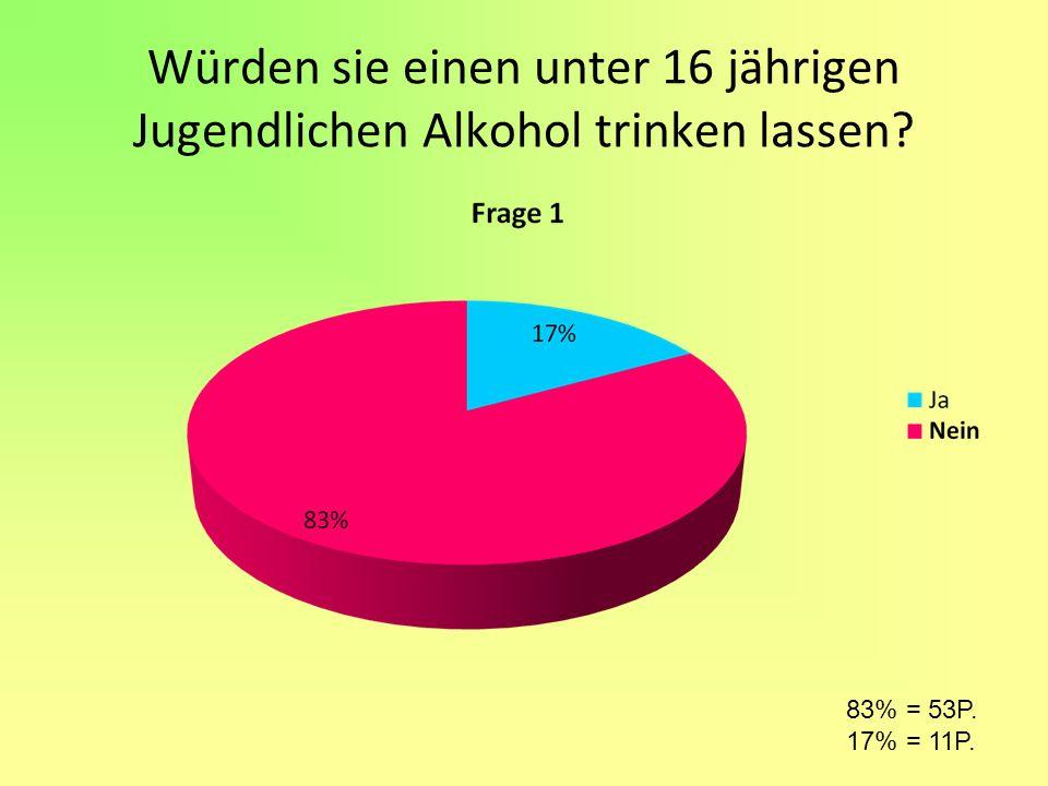 Würden sie einen unter 16 jährigen Jugendlichen Alkohol trinken lassen
