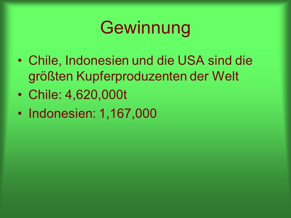 Gewinnung Chile, Indonesien und die USA sind die größten Kupferproduzenten der Welt. Chile: 4,620,000t.