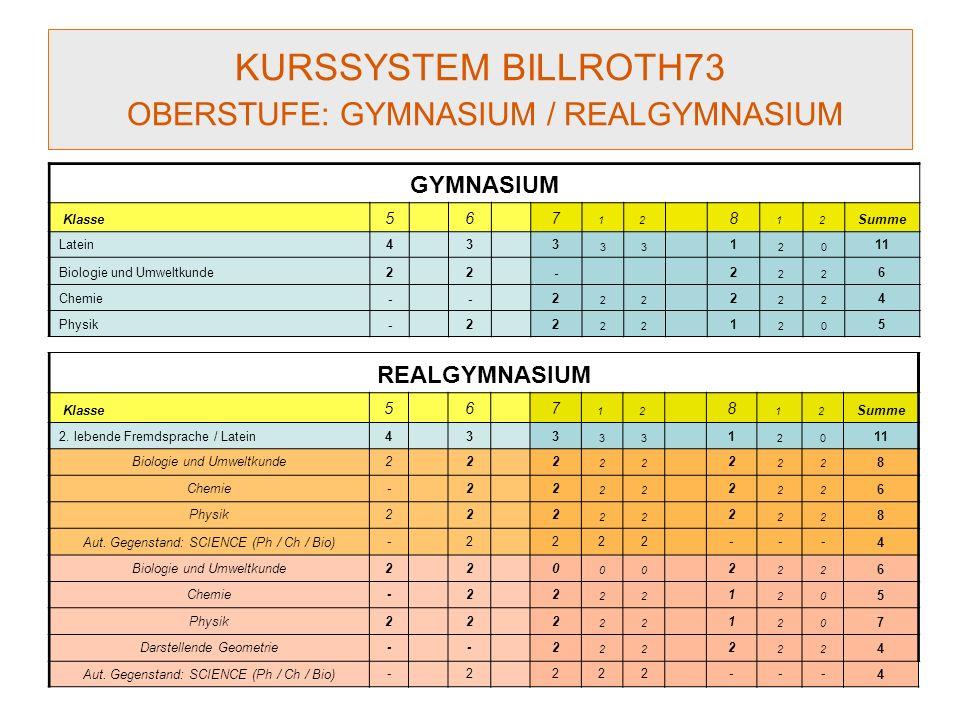 KURSSYSTEM BILLROTH73 OBERSTUFE: GYMNASIUM / REALGYMNASIUM