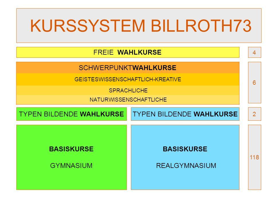 KURSSYSTEM BILLROTH73 FREIE WAHLKURSE SCHWERPUNKTWAHLKURSE