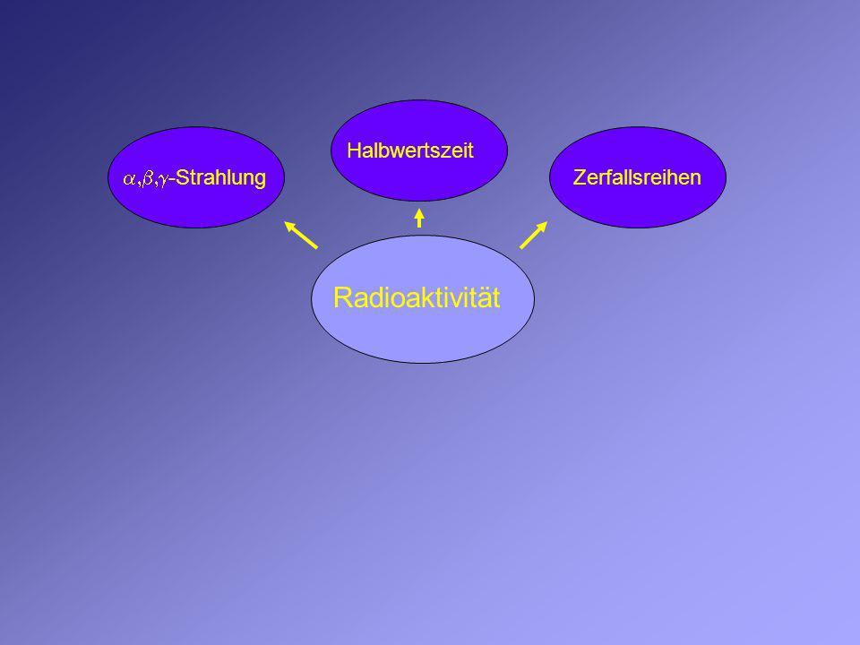 Halbwertszeit a,b,g-Strahlung Zerfallsreihen Radioaktivität