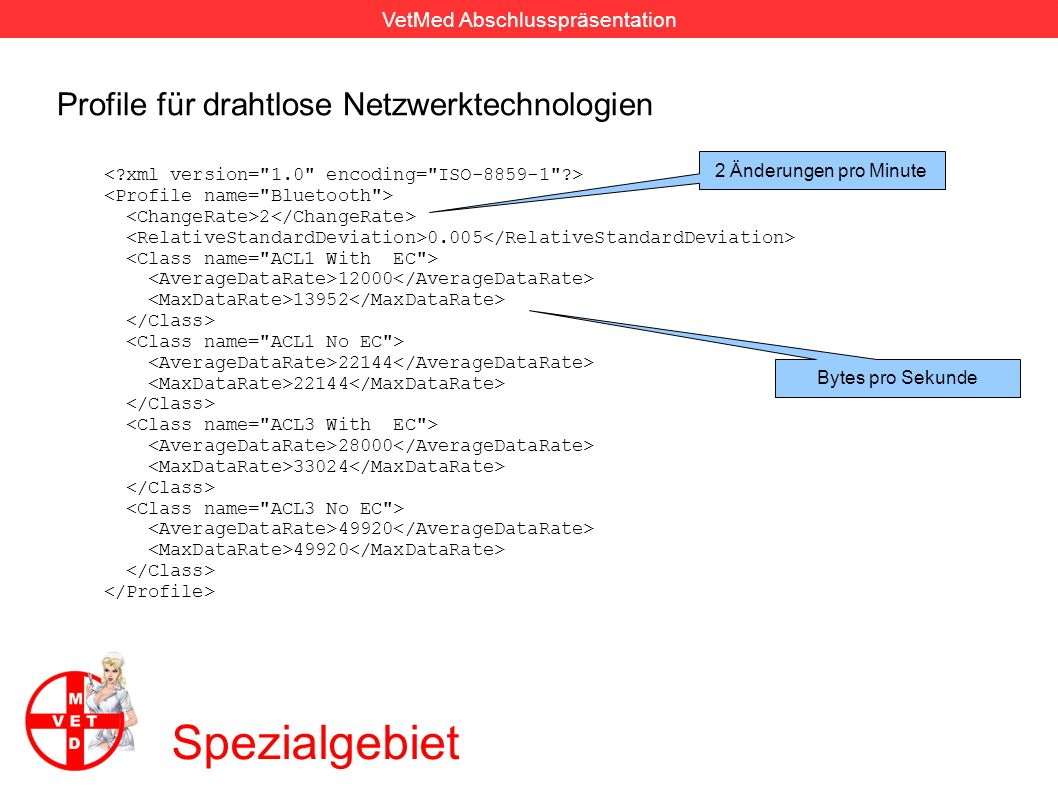 Spezialgebiet Profile für drahtlose Netzwerktechnologien