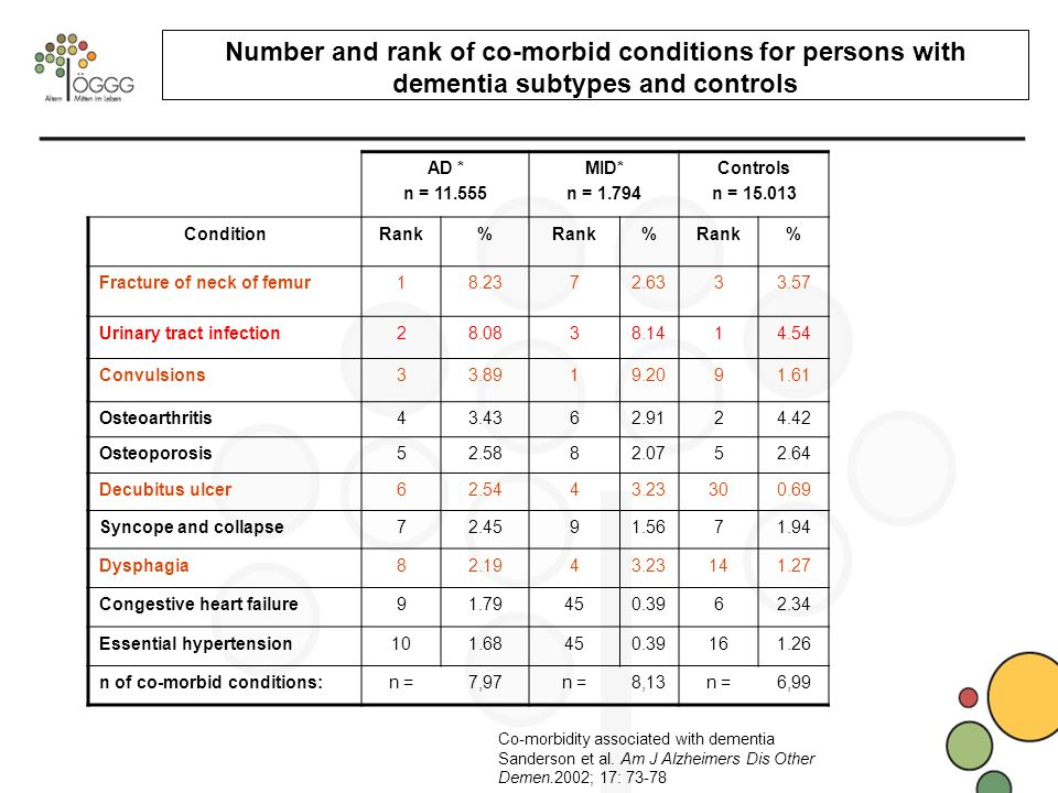 Number and rank of co-morbid conditions for persons with dementia subtypes and controls