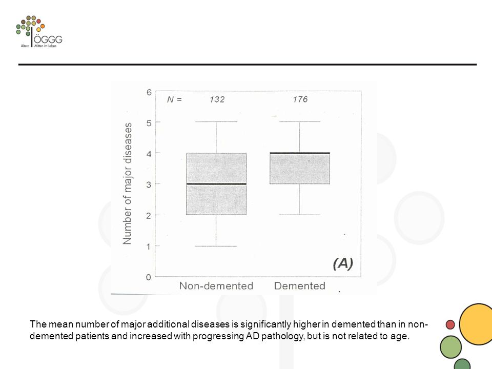 The mean number of major additional diseases is significantly higher in demented than in non-demented patients and increased with progressing AD pathology, but is not related to age.