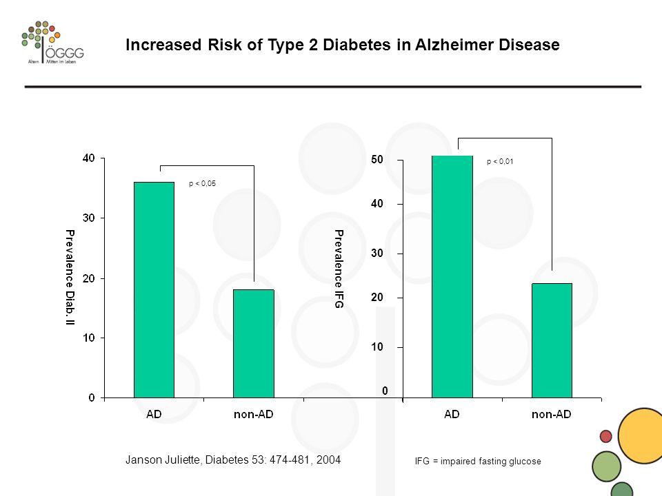 Increased Risk of Type 2 Diabetes in Alzheimer Disease