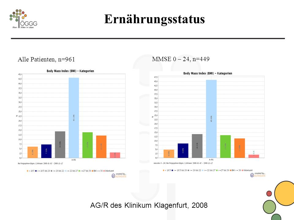 Ernährungsstatus AG/R des Klinikum Klagenfurt, 2008