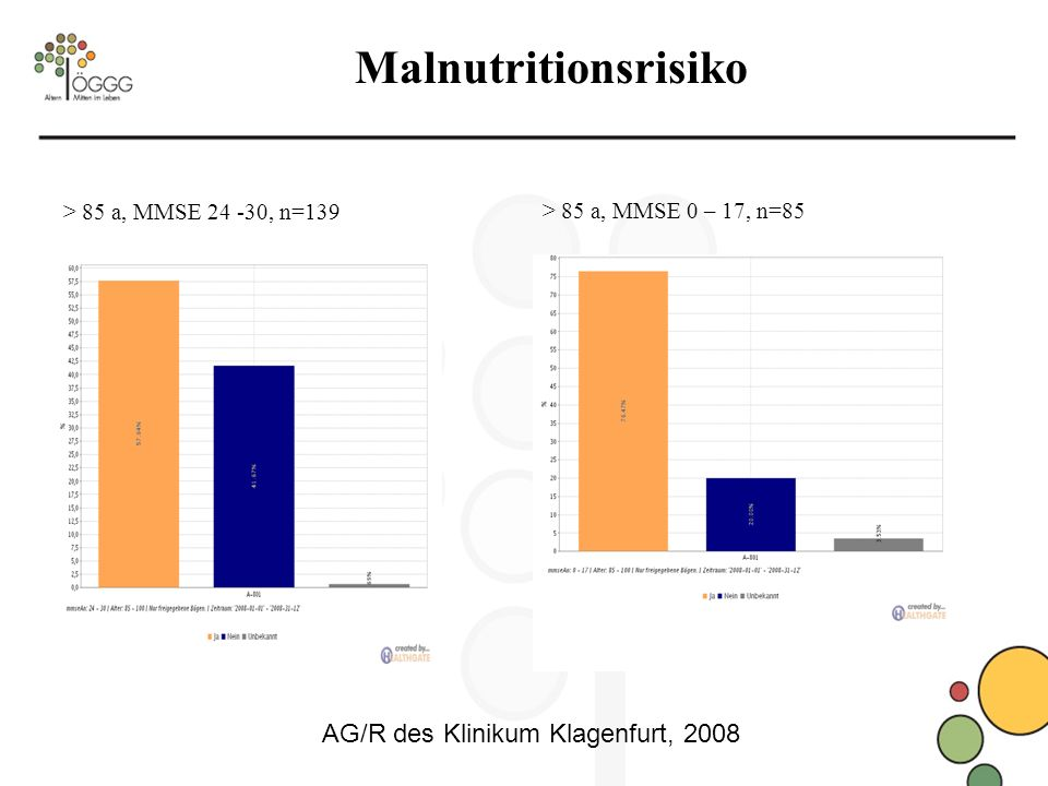 Malnutritionsrisiko AG/R des Klinikum Klagenfurt, 2008