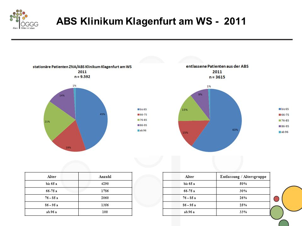 ABS Klinikum Klagenfurt am WS - 2011