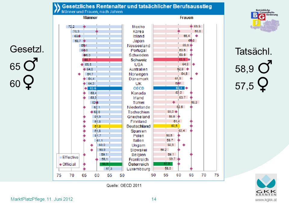 Gesetzl. 65 60 Tatsächl. 58,9 57,5 Quelle: OECD 2011