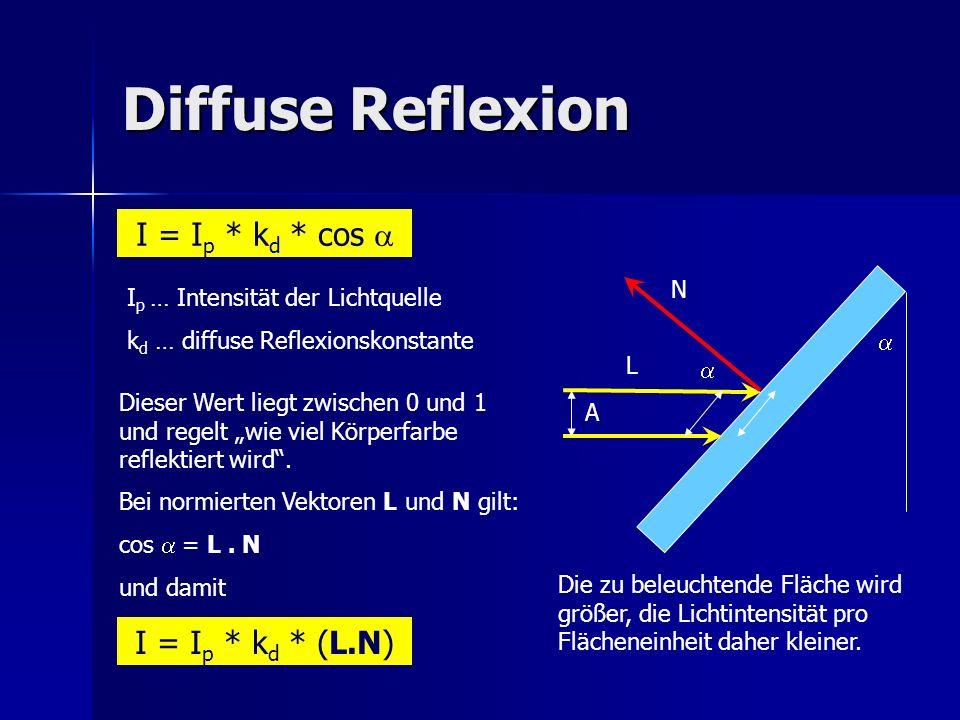 Diffuse Reflexion I = Ip * kd * cos a I = Ip * kd * (L.N) N