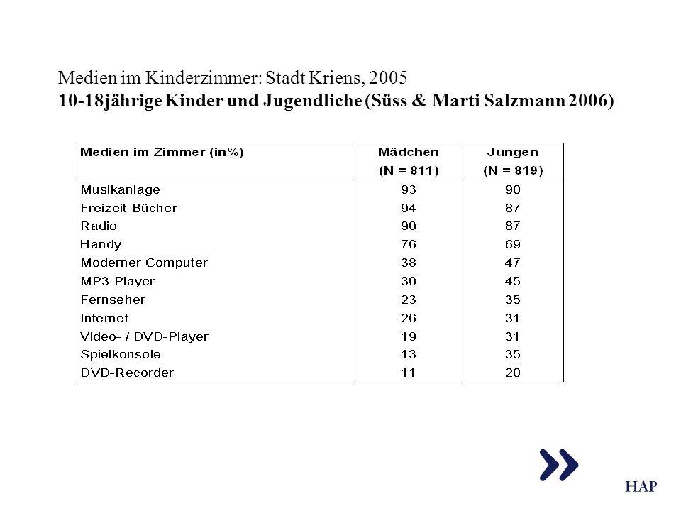 Medien im Kinderzimmer: Stadt Kriens, 2005 10-18jährige Kinder und Jugendliche (Süss & Marti Salzmann 2006)