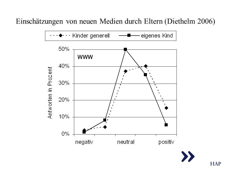 Einschätzungen von neuen Medien durch Eltern (Diethelm 2006)