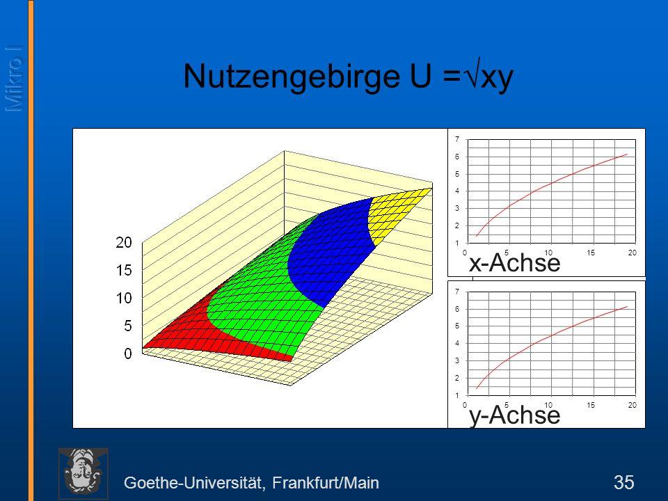 Nutzengebirge U =xy x-Achse y-Achse 7 6 5 4 3 2 1 5 10 15 20 7 6 5 4
