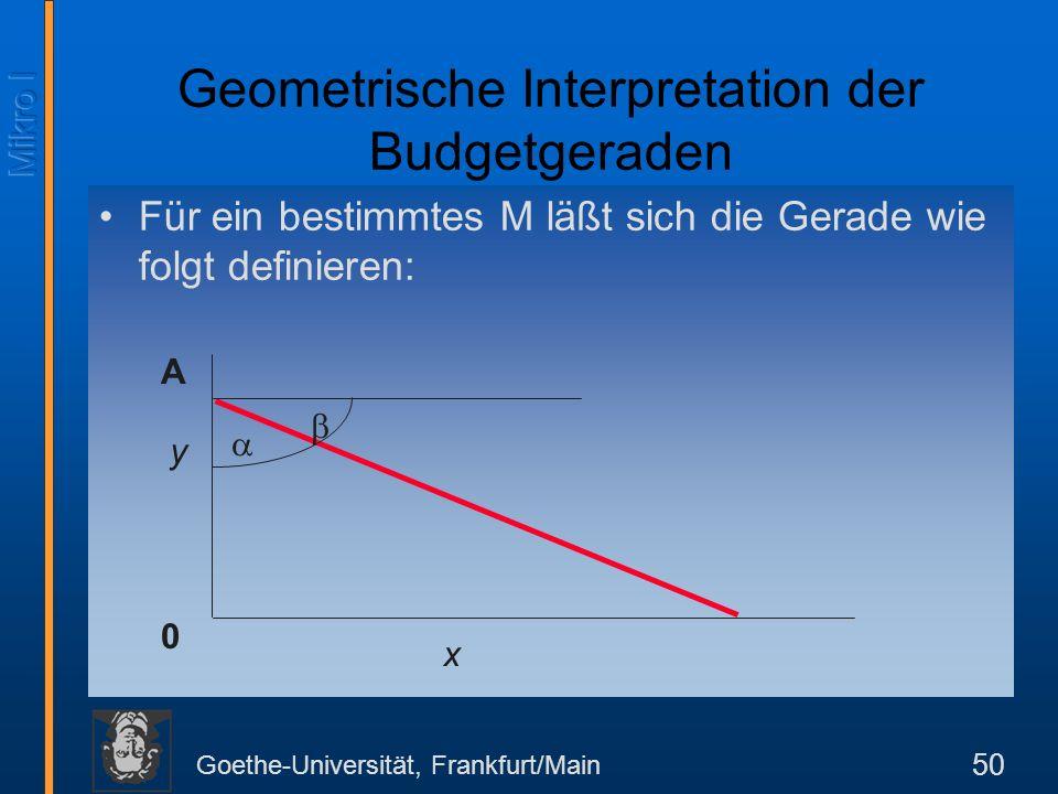 Geometrische Interpretation der Budgetgeraden