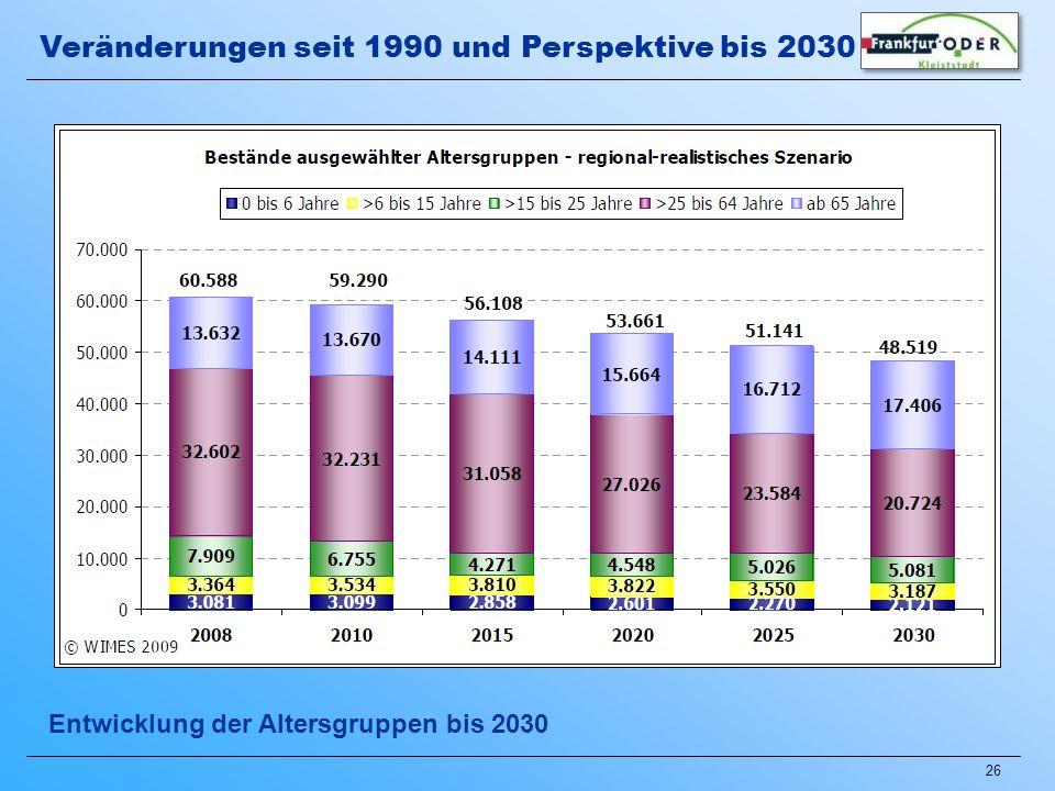 Veränderungen seit 1990 und Perspektive bis 2030