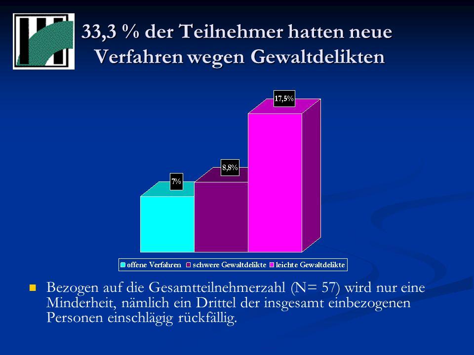 33,3 % der Teilnehmer hatten neue Verfahren wegen Gewaltdelikten