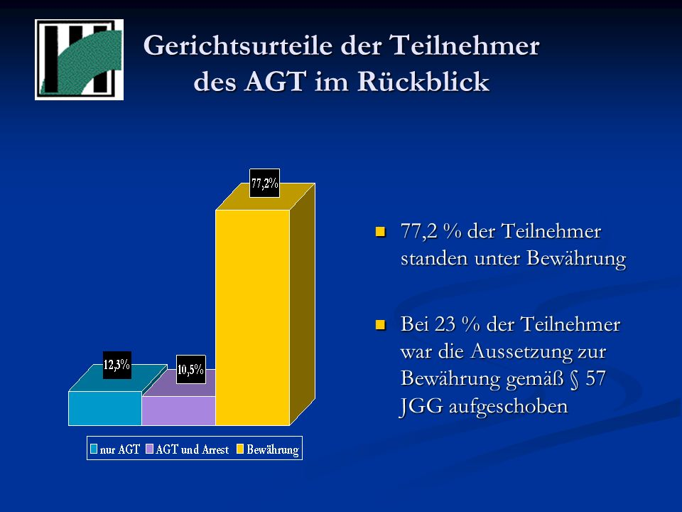 Gerichtsurteile der Teilnehmer des AGT im Rückblick