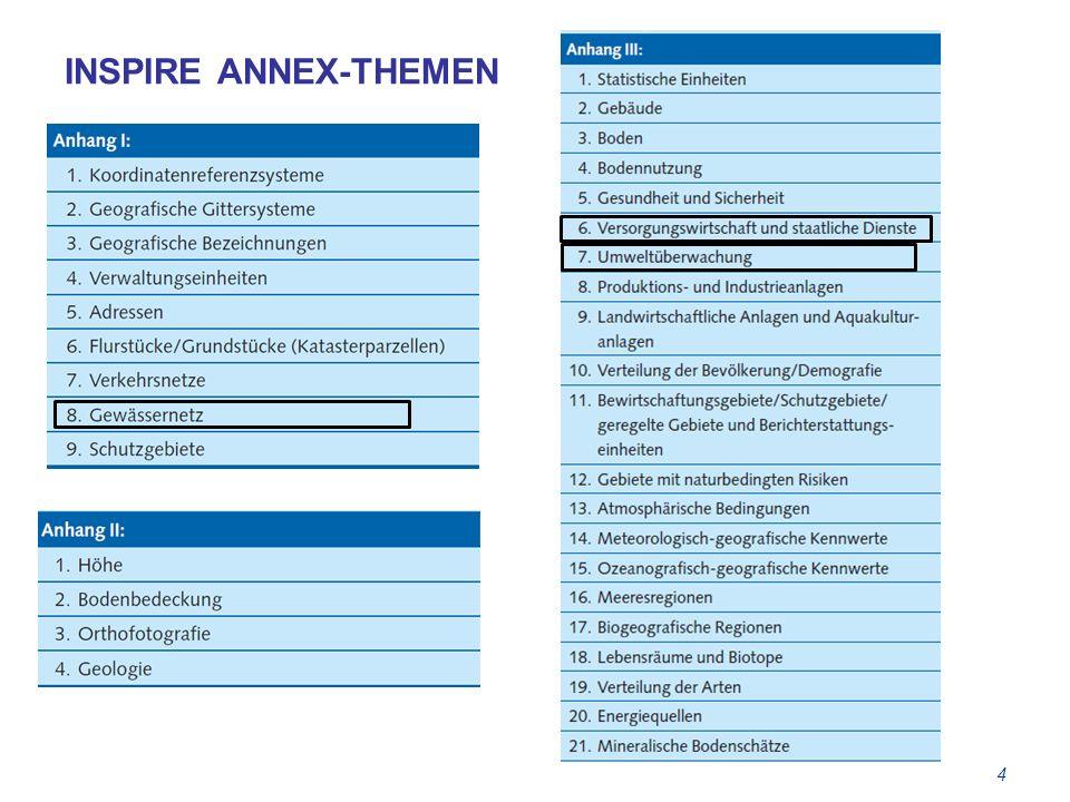 INSPIRE ANNEX-THEMEN