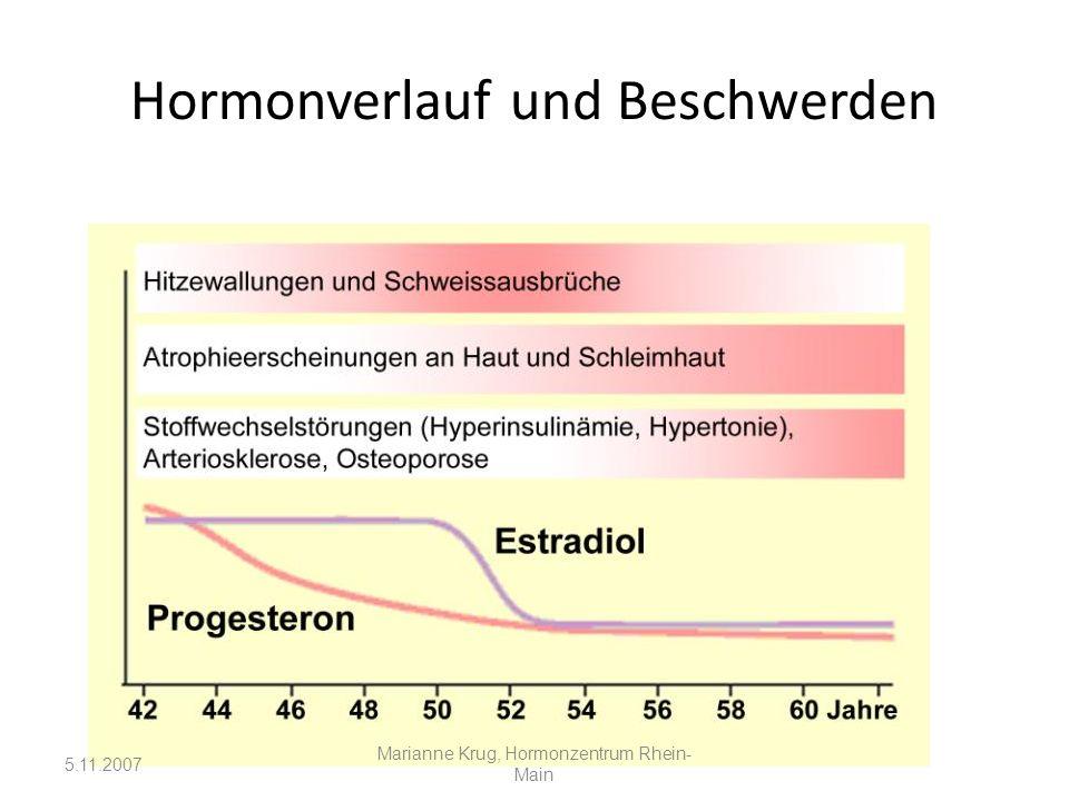 Hormonverlauf und Beschwerden