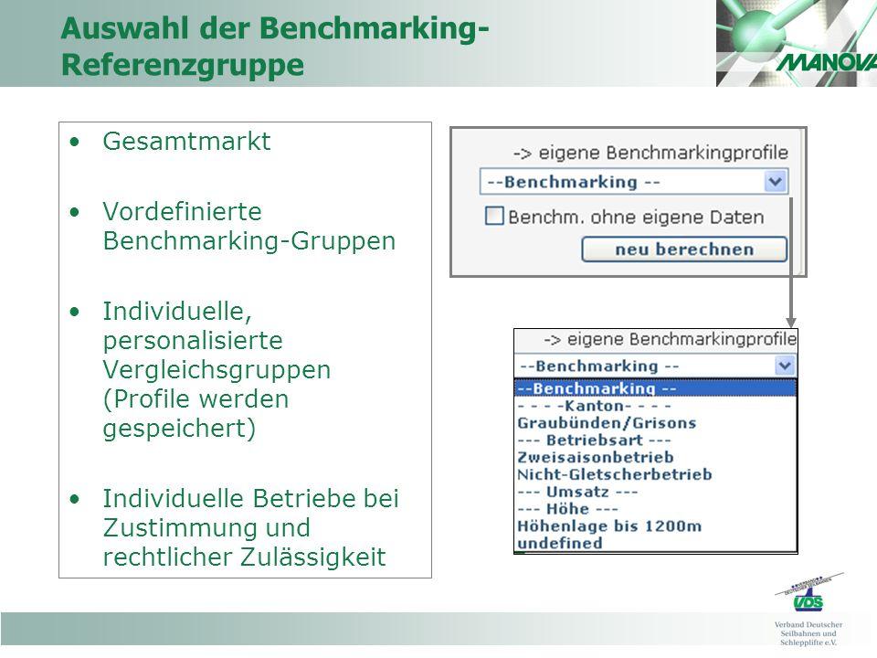Auswahl der Benchmarking-Referenzgruppe