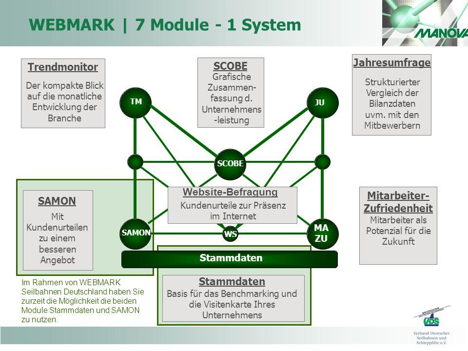 WEBMARK | 7 Module - 1 System