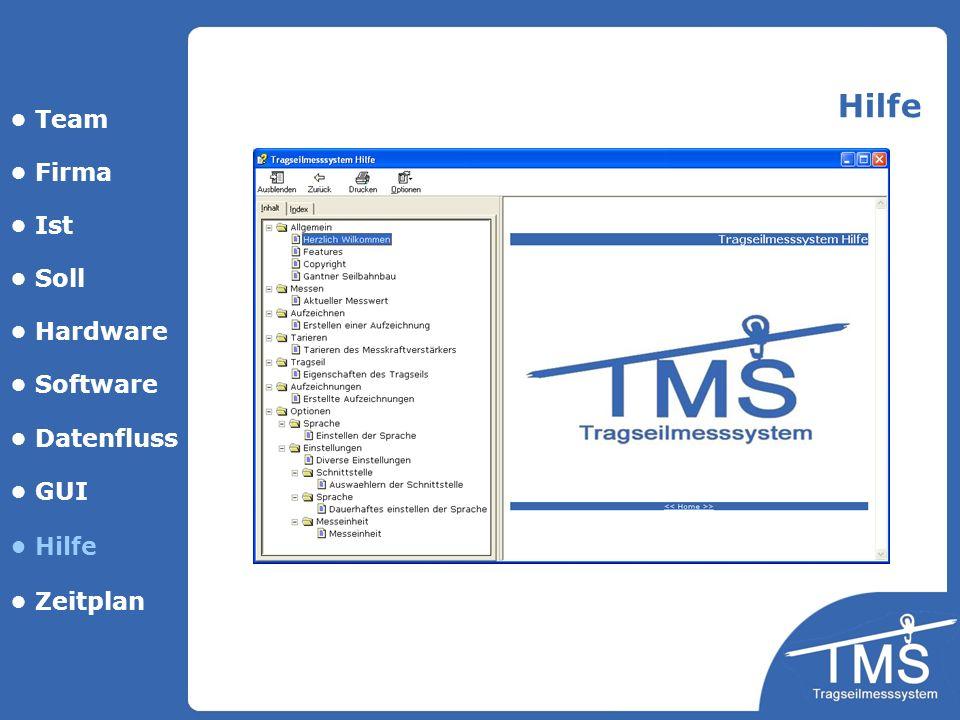 Hilfe • Team • Firma • Ist • Soll • Hardware • Software • Datenfluss