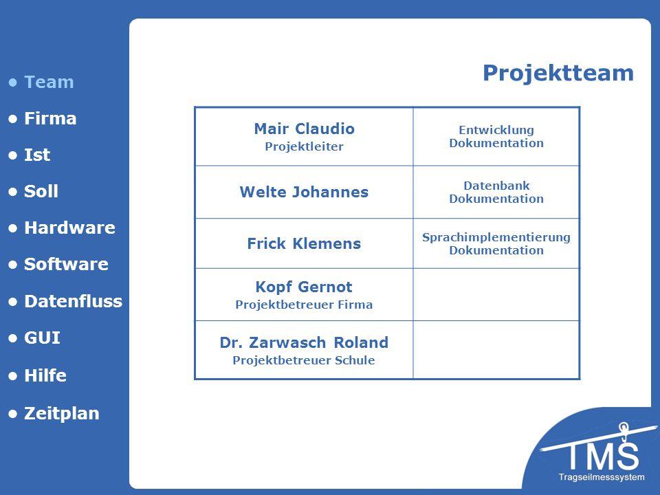 Projektteam • Team • Firma • Ist • Soll • Hardware • Software