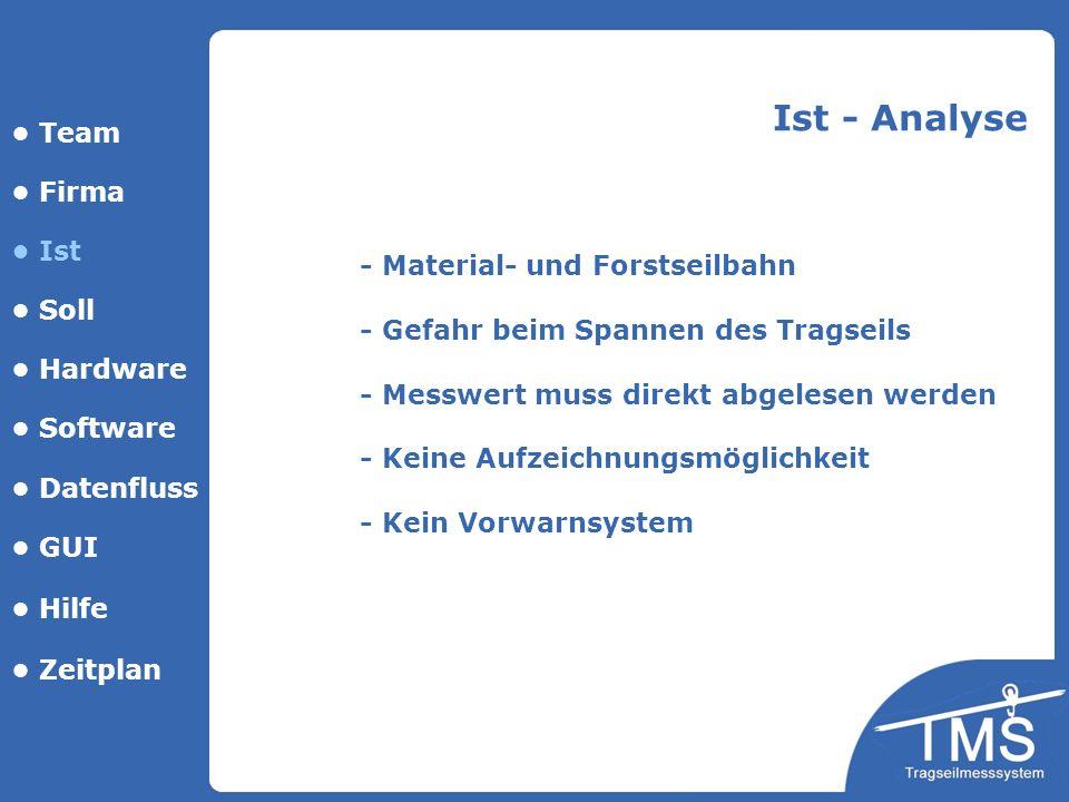 Ist - Analyse • Team • Firma • Ist - Material- und Forstseilbahn