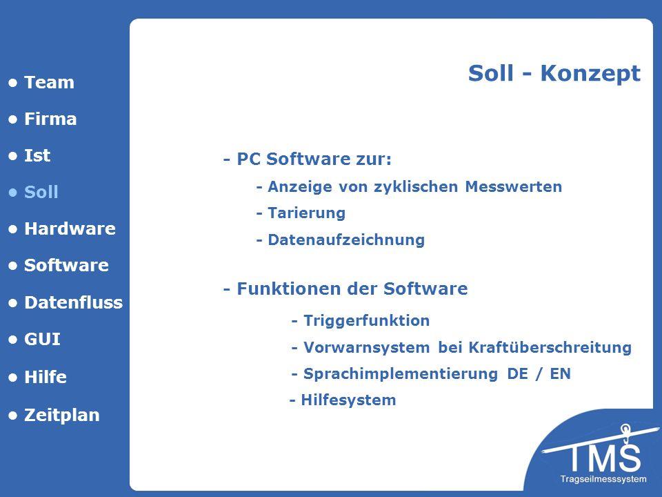 Soll - Konzept • Team • Firma • Ist - PC Software zur: • Soll