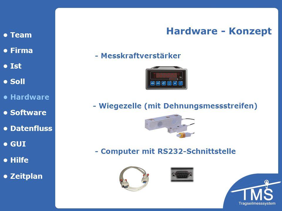 Hardware - Konzept • Team • Firma - Messkraftverstärker • Ist • Soll